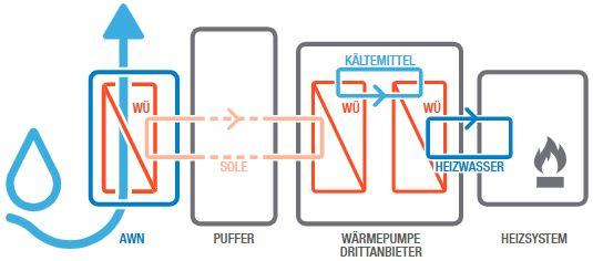Abbildung schematische Funktionsweise der Lüftungsanlage mit Wärmerückgewinnung AWN Basic