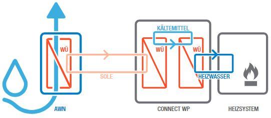 Abbildung schematische Funktionsweise der Lüftungsanlage mit Wärmerückgewinnung AWN Connect