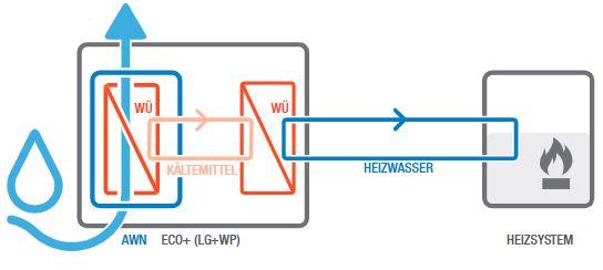 Abbildung schematische Funktionsweise der Lüftungsanlage mit Wärmerückgewinnung AWN