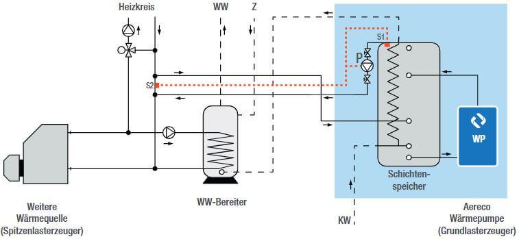 Beispiel eines Hydraulikschemas einer Lüftungsanlage mit Wärmerückgewinnung von Aereco
