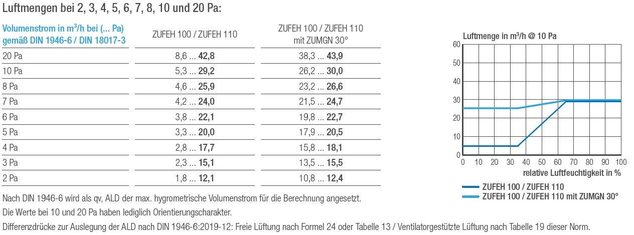 Außenbauteil-Luftdurchlass ZUFEH 100 ZUFEH und 110 für den Rollladenkasten Luftmengentabelle und Luftmengendiagramm_202003