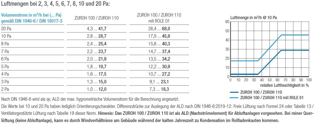 Außenbauteil-Luftdurchlass ZUROH 100 ZUROH 110 für den Rollladenkasten Luftmengentabelle und Luftmengendiagramm_202003