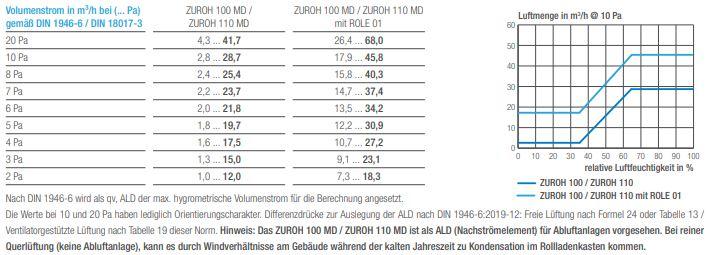 Luftmengentabelle für den feuchtegeführten Außenbauteil-Luftdurchlass ZUROH 100_110 MD von Aereco