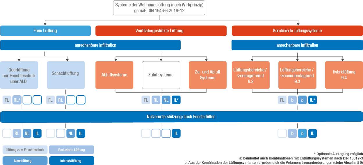 Übersicht der Systeme der Wohnraumlüftung nach Wirkprinzip gemäß DIN 1946-6: 2019-12