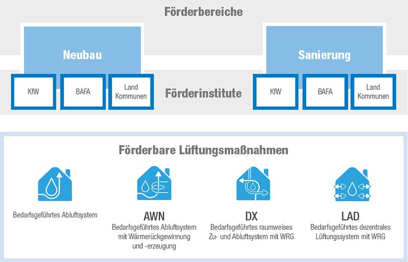 Aereco-Förderratgeber-für-Lüftungsanlagen-KfW-BAFA-Bundesländer-Kommunen-Übersicht-Förderbereiche