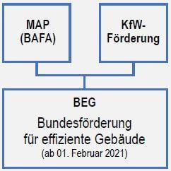 Ausblick 2021 - Aus KfW und BAFA wird BEG
