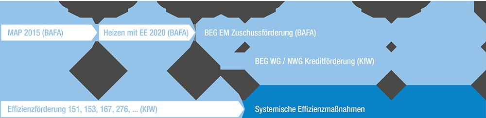 BEG Zeitachse Stand April 2021