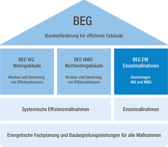 BEG und Sanierungen schematische Übersicht