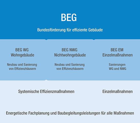 Die schematische Übersicht der BEG