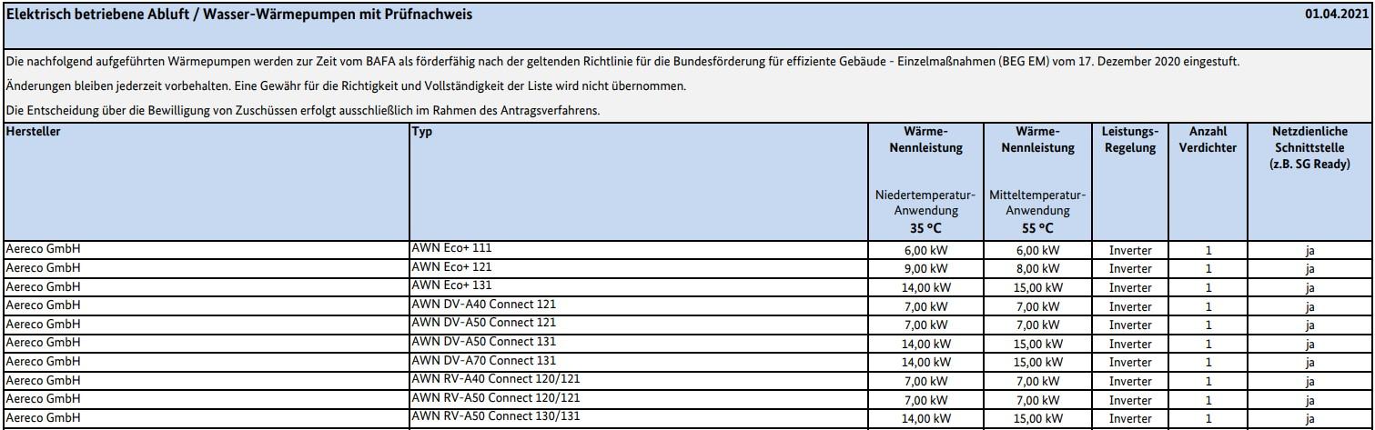 Elektrisch betriebene AbluftWasser-Wärmepumpen mit Prüfnachweis (Stand 01.04.2021)