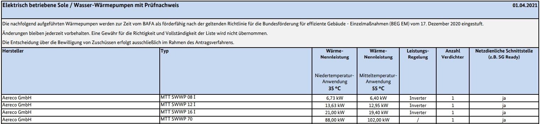 Elektrisch betriebene SoleWasser-Wärmepumpen mit Prüfnachweis (Stand 01.04.2021)