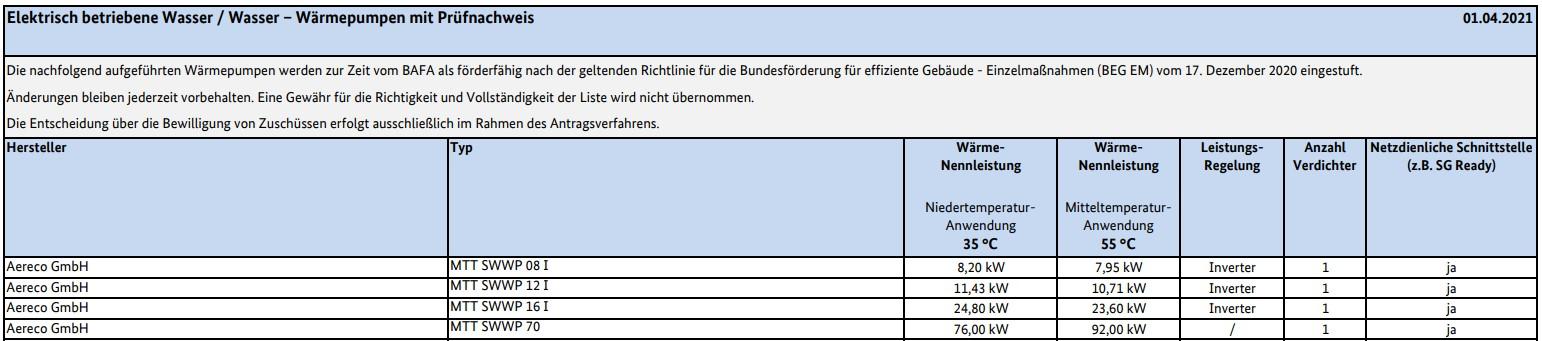 Elektrisch betriebene WasserWasser-Wärmepumpen mit Prüfnachweis (Stand 01.04.2021)