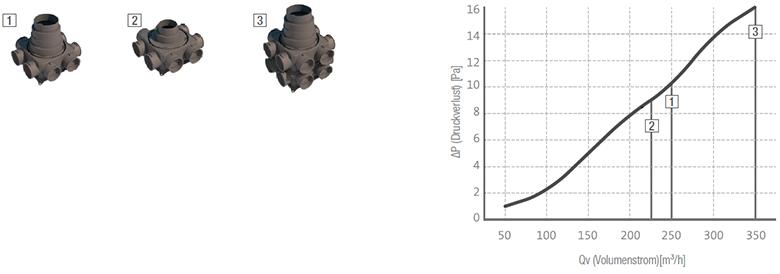 AIRBOX-COMPACT-8-Luftverteilbox-Volumenströme-Diagramm