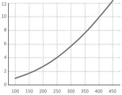 Airbox-Comfort-Druckverluste-Verteilerkasten-Diagramm