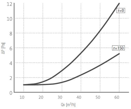 Airtube-75-R-runde-Lüftungsrohre-aus-Polythylen-PE-Luftvolumenströme-Diagramm