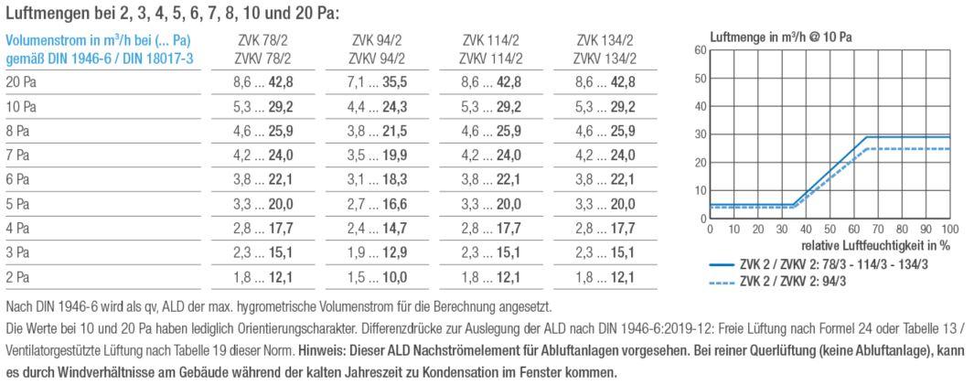 Luftmengentabelle und Luftmengendiagramm Aereco ZVK 2 und ZVKV Außenbauteil-Luftdurchlass
