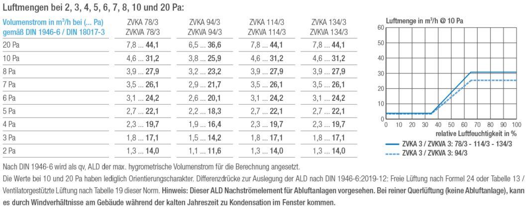 Luftmengentabelle und Luftmengendiagramm Aereco ZVKA 3 und ZVKVA 3 Außenbauteil-Luftdurchlass