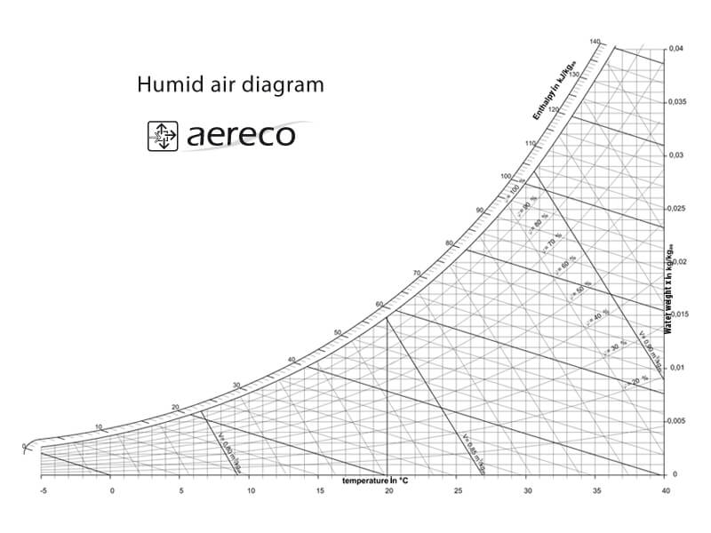 Mollier-h-x-Diagramm