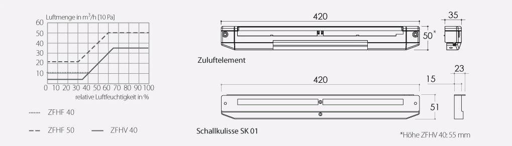 Technische Zeichnung und Maße Aereco ZFHV 40 Außenluftdurchlass (ALD)