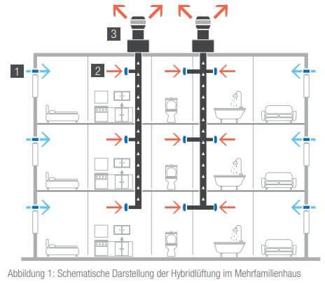 Schematische Darstellung der Hybridlüftung im Mehrfamilienhaus