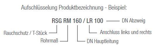 Aereco RSG RM Aufschlüsselung der Produktbezeichnungen (Erklärung)