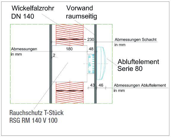 Zeichnung Platzbedarf des Rauchschutzs RSG RM am Beispiel von den Produkten RSG RM 140 V 100 und Abluftelement Serie 80