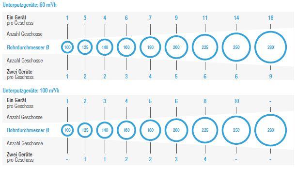 Dimensionierung der SteigleitungEinzelraumlüfter ERL UP-S