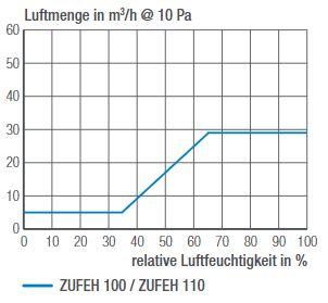 Luftmengendiagramm ZUFEH 100_ZUFEH 110