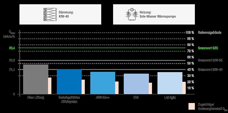 Beispiel Bilanzierung eines MFH-Neubaus (Dämmung KfW 40 )mit 15 Wohneinheiten, 5 Etagen und Fußbodenheizung