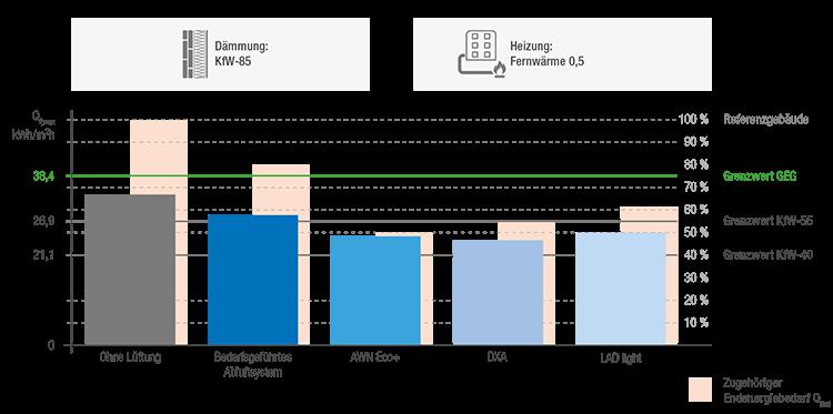 Beispiel Bilanzierung eines MFH-Neubaus (Dämmung KfW 85 )mit 15 Wohneinheiten, 5 Etagen und Fußbodenheizung