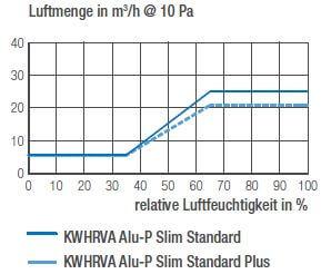 Diagramm Luftmengen KWHRVA 03 Slim Alu-P Standard KWHRVA 03 Alu-P Slim Standard Plus