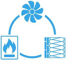 Kreislauf der Faktoren der energetischen Bilanzierung nach GEG