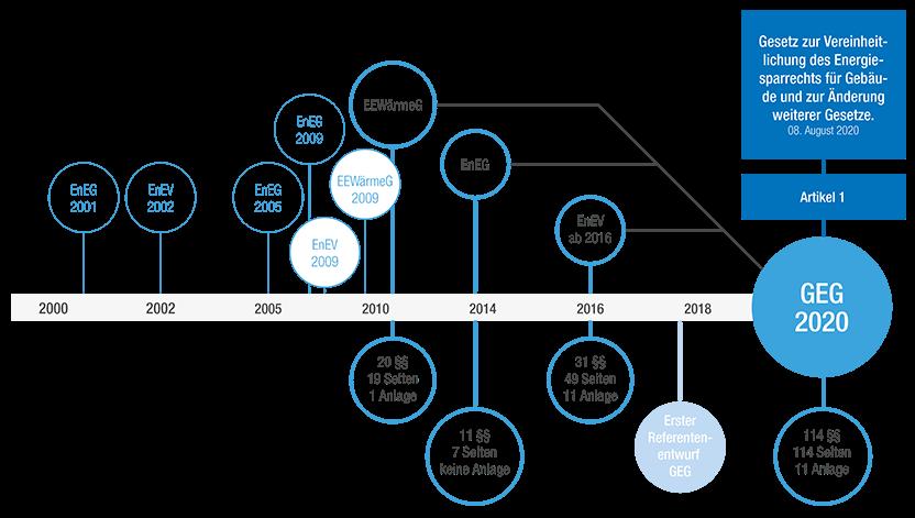 Schematische Zusammensetzung und Zeitachse des Gebäudeenergiegesetz (GEG)