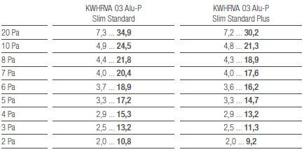 Tabelle Luftmengen KWHRVA 03 Slim Alu-P Standard KWHRVA 03 Alu-P Slim Standard Plus