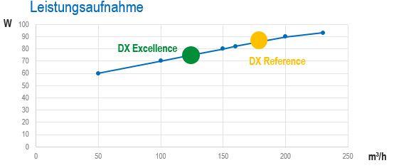 Diagramm der Leistungsaufnahme der AERECO DX-EXCELLENCE Lüftungsanlage
