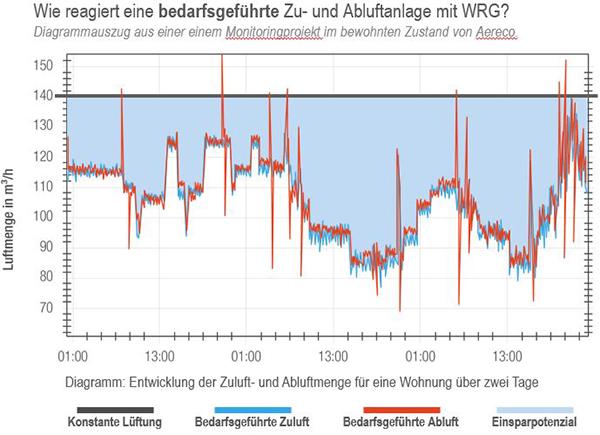 Diagramm eines Monitoringprojekts der DX-Lüftungsanlage von AERECO