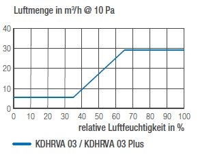 Luftmengendiagramm KDHRVA 03 und KDHRVA 03 Plus