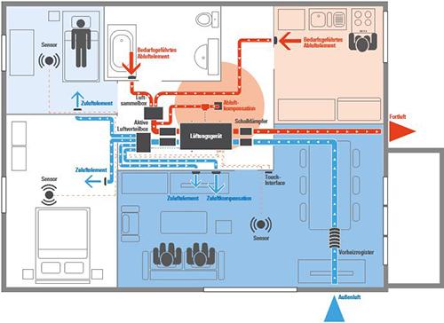 Schematische Funktionsweise der DX-Lüftungsanlage von AERECO am Tag