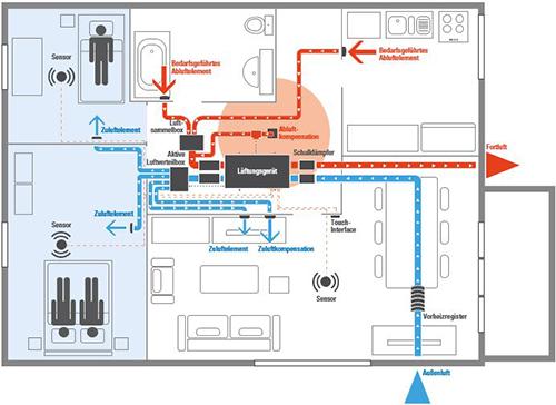 Schematische Funktionsweise der DX-Lüftungsanlage von AERECO in der Nacht-Situation