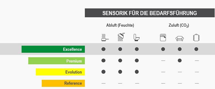 Übersicht der Aereco DX Sensorik